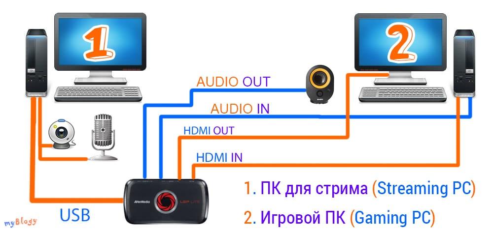Схема подключения двух компьютеров для стрима