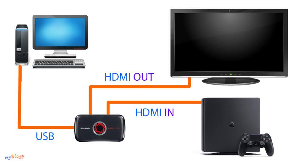 Как подключить карту видеозахвата к PS4